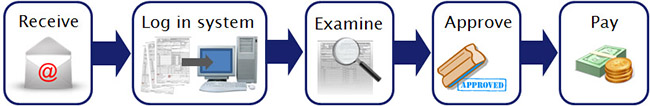 graphics representing the five steps in processing claims - receive, log in system, examine, approve, pay
